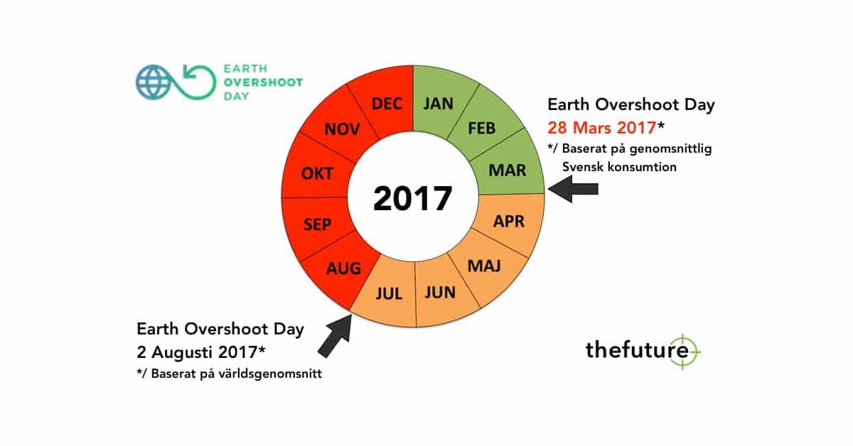 Earth Overshoot Day 2017, Världen-Sverige