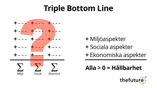 thefuture, Blogg, Triple-Bottom-Line