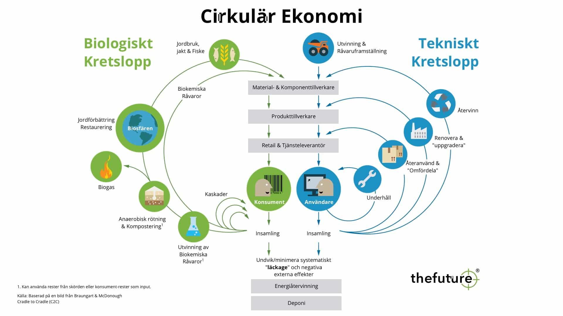 thefuture, resurser, cirkulär ekonomi, circular economy