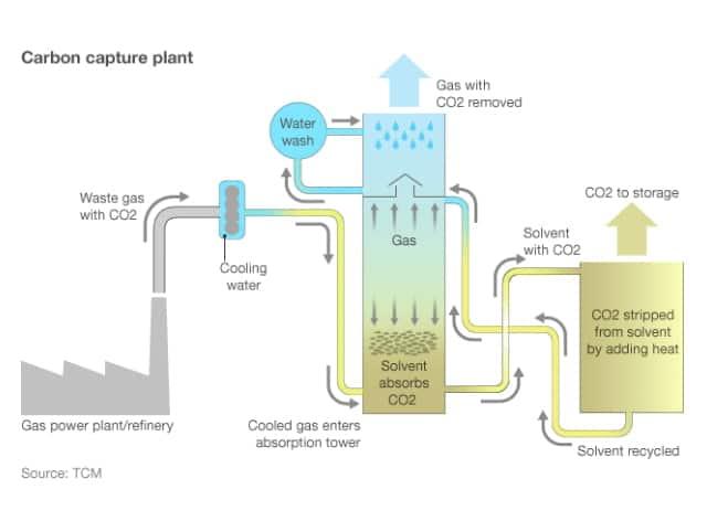 thefuture, blogg, CCS-plant