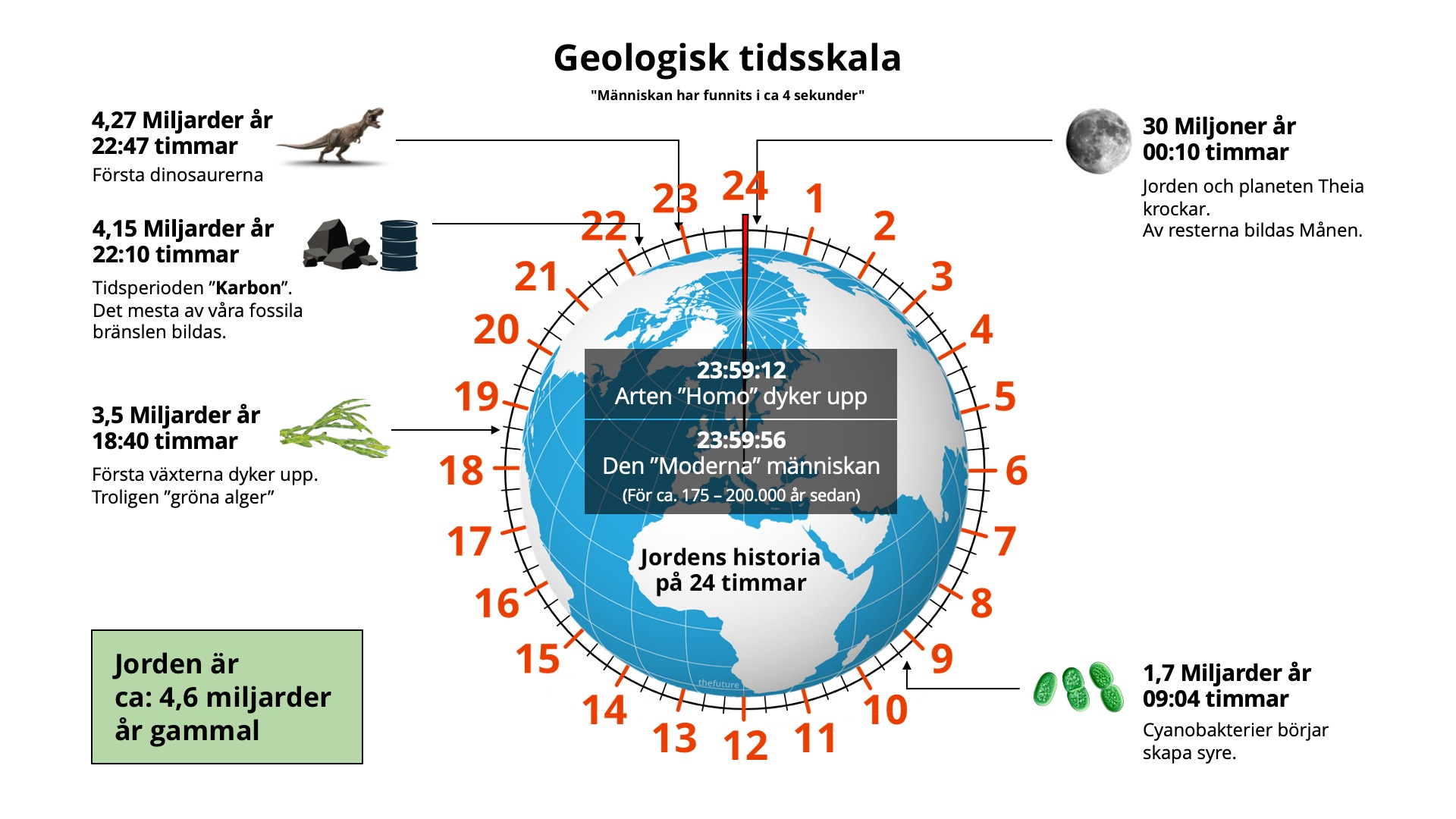 thefuture, blogg, Geological-Clock