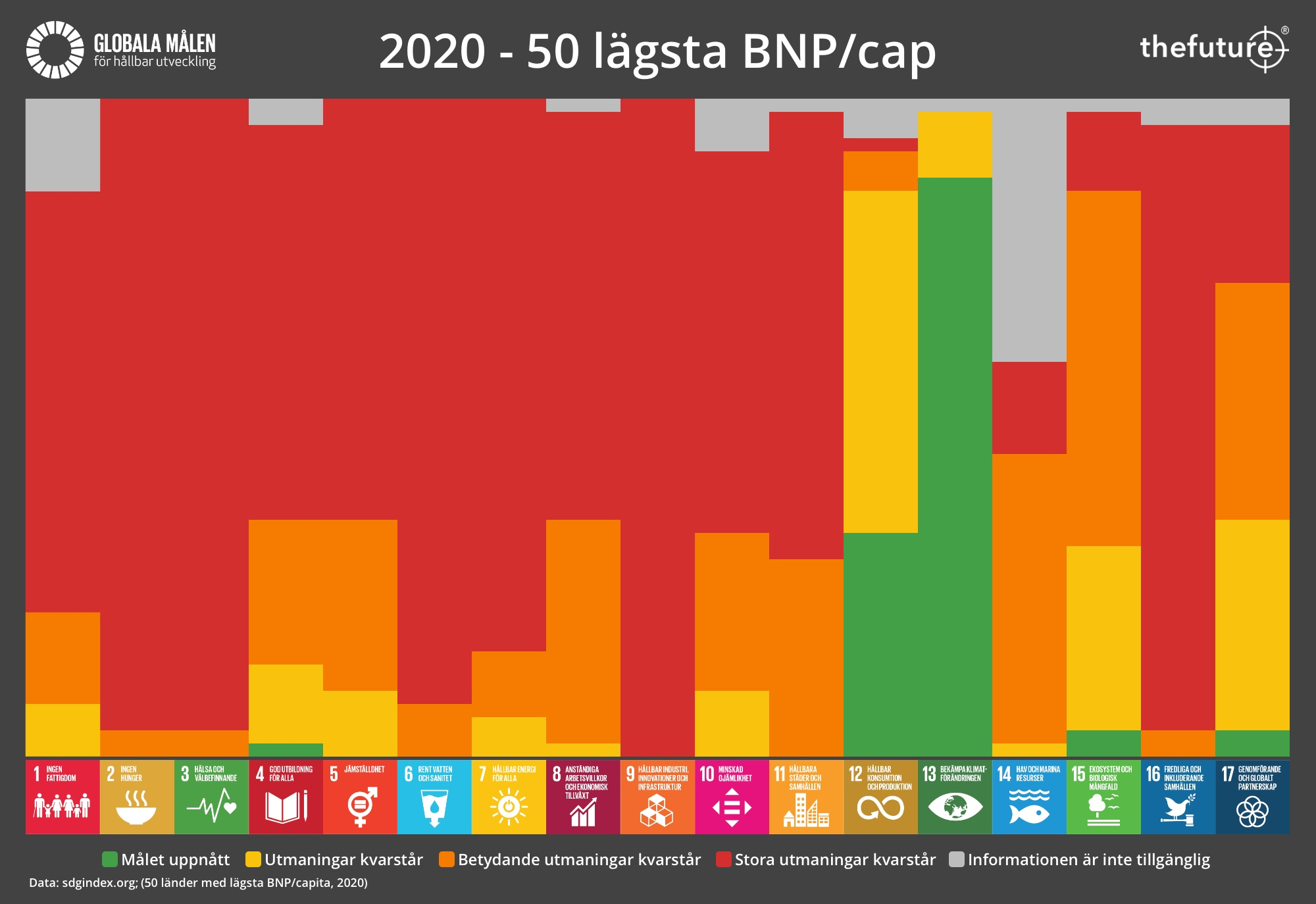 thefuture, blogg, SDG-Progress-2020-LOW-GDP