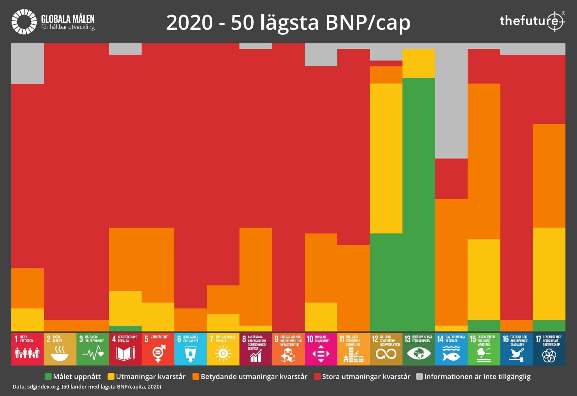 thefuture, blogg, SDG-Progress-2020-LOW-GDP