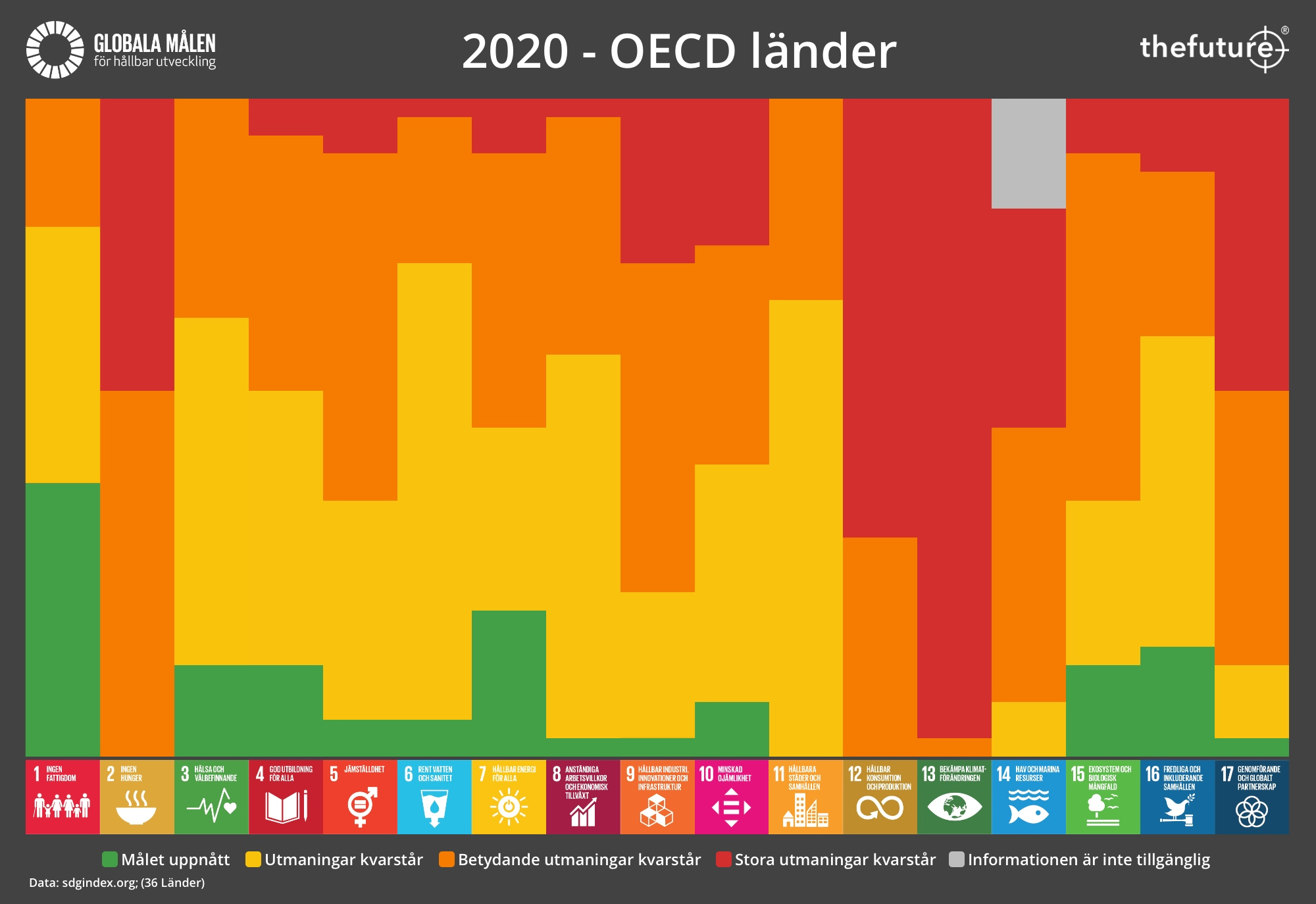 thefuture, blogg, SDG-Progress-2020-OECD