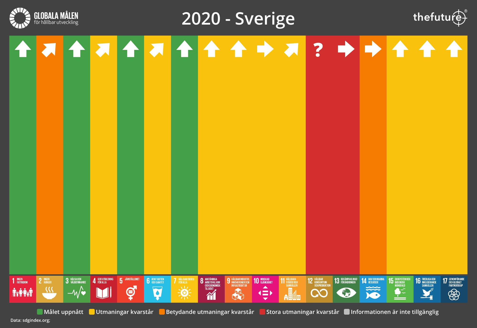 thefuture, blogg, SDG-Progress-2020-Sweden
