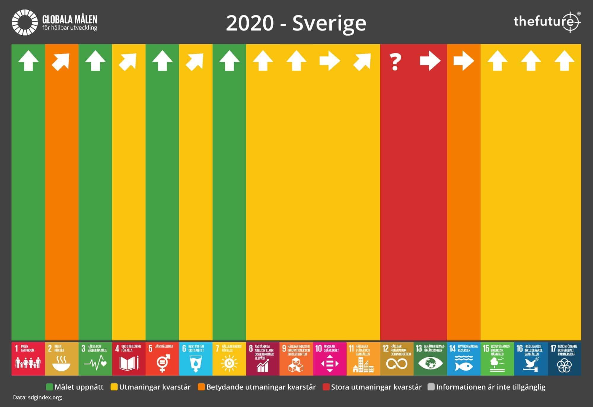 thefuture, blogg, SDG-Progress-2020-Sweden
