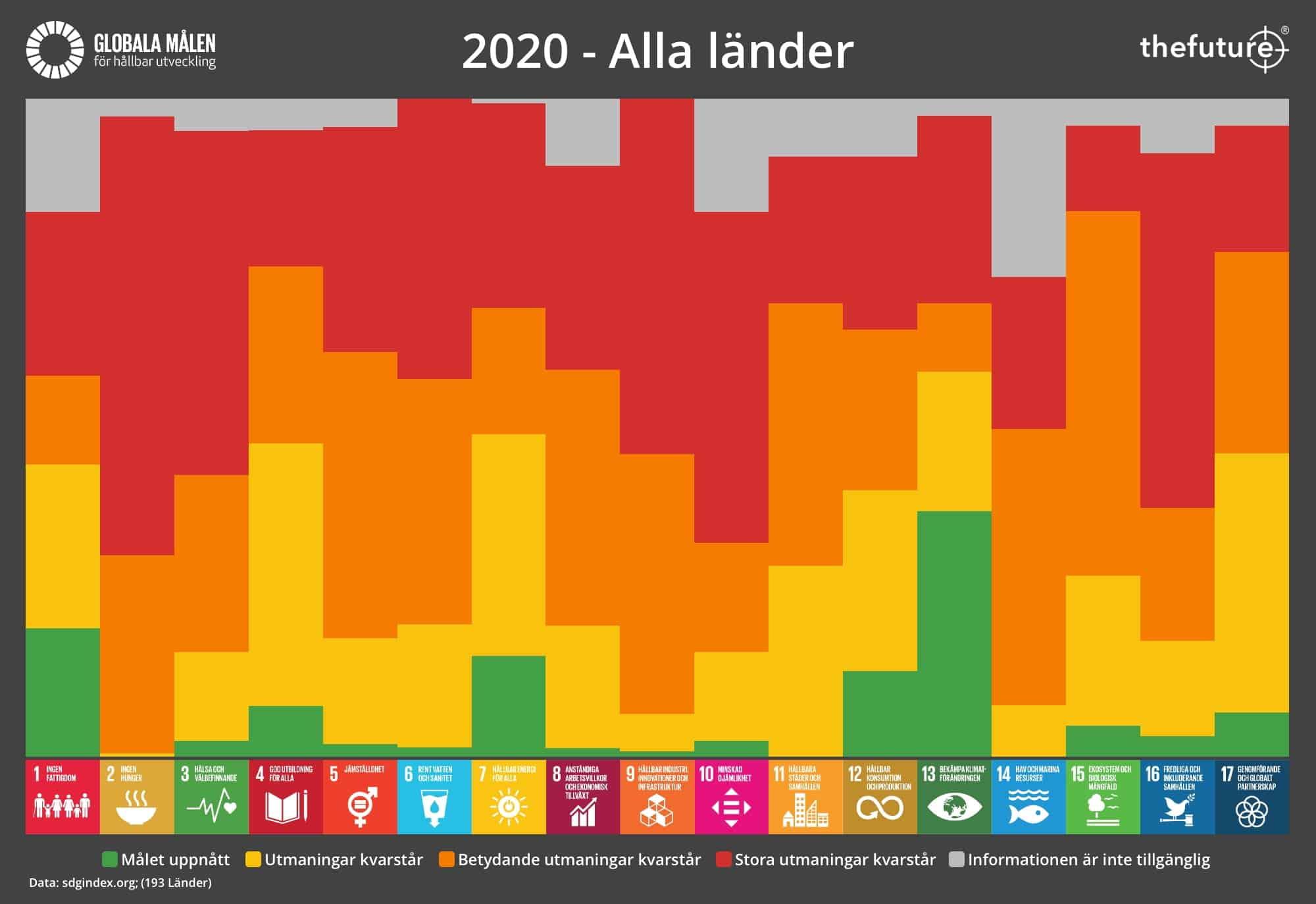 thefuture, blogg, SDG-Progress-2020-World