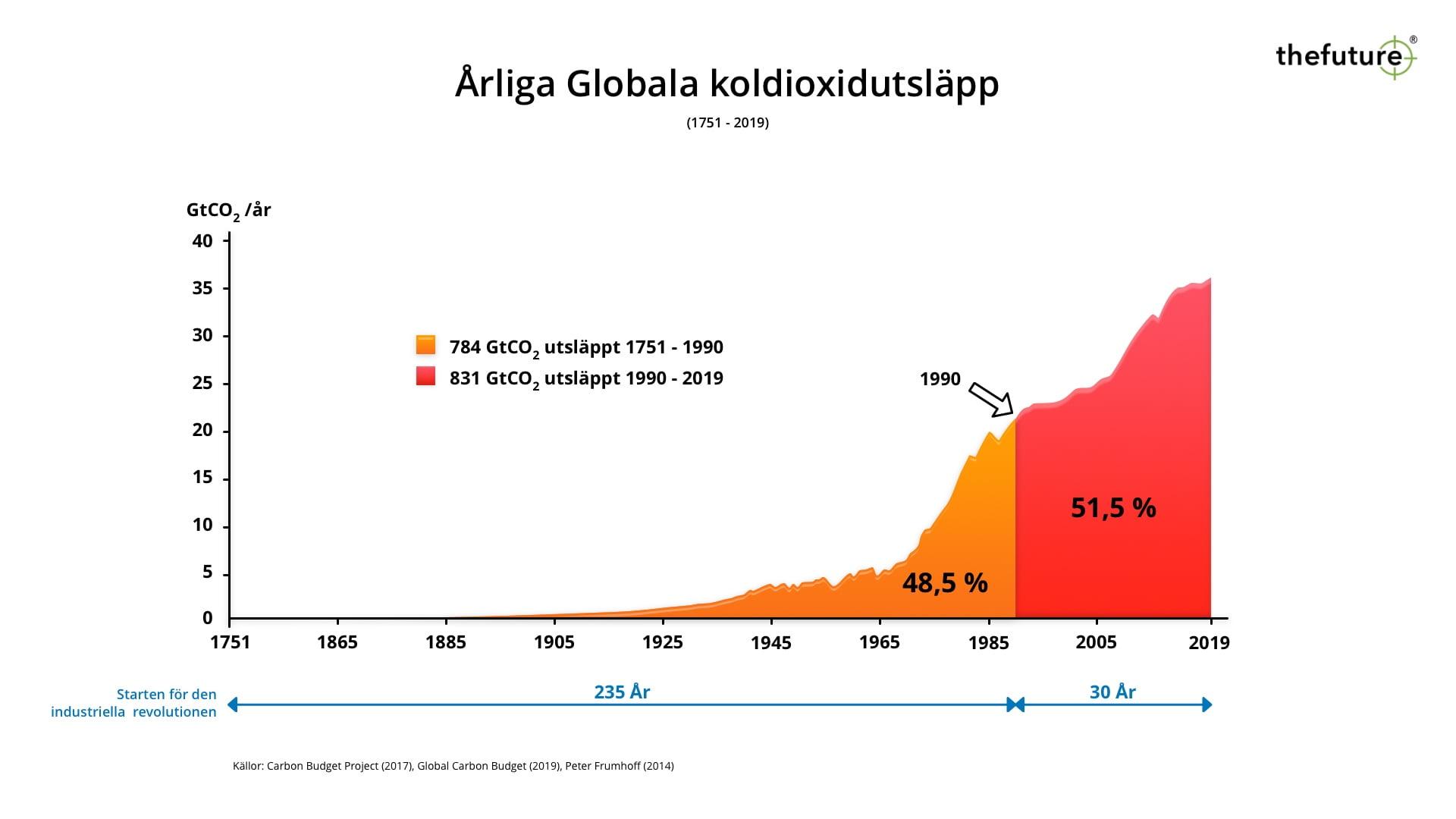 thefuture, blogg, Historiska Globala koldioxidutsläpp