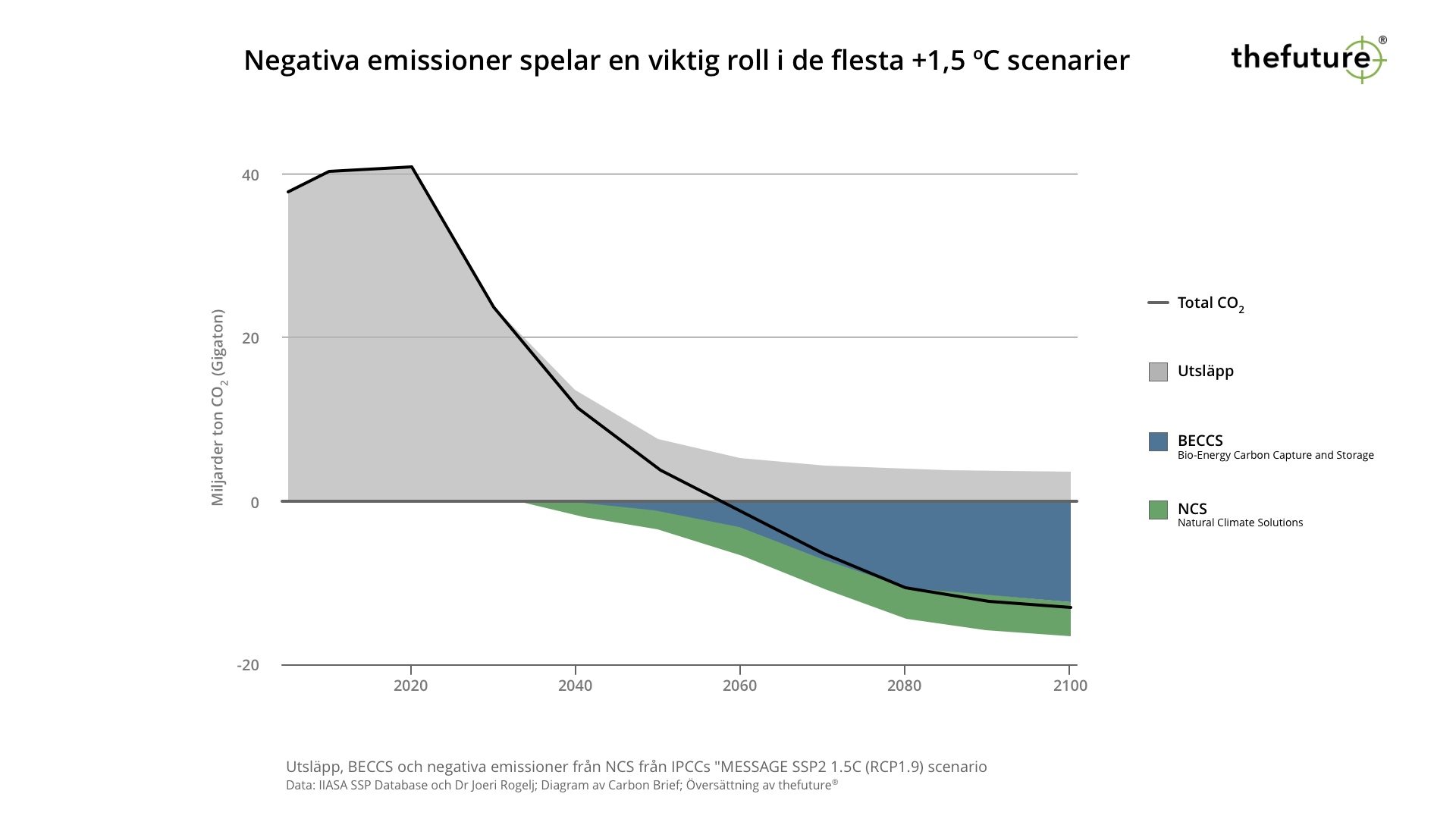 thefuture, blogg, IPCC-scenarier