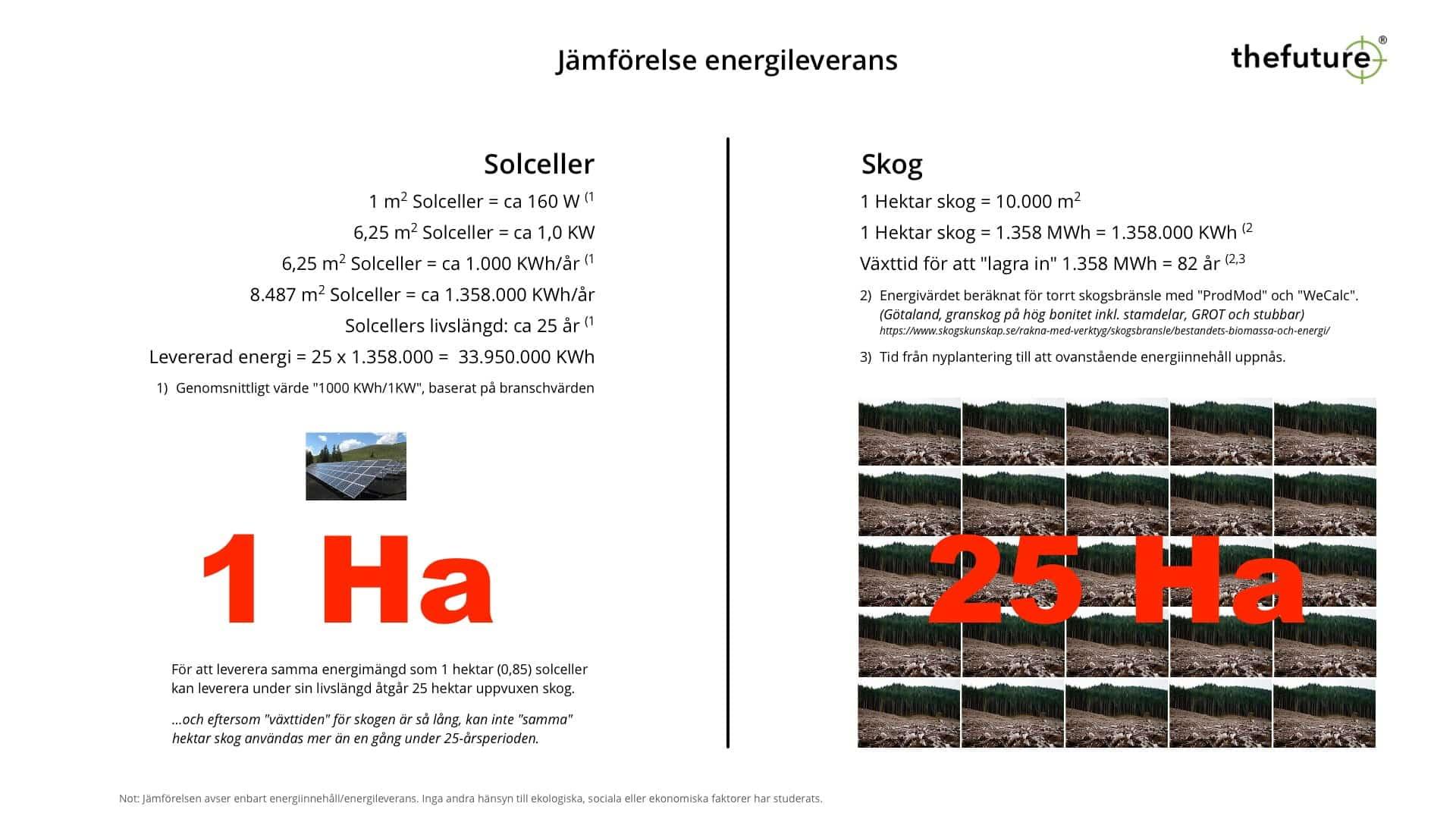 thefuture, blogg, Energileverans-Solceller/skog