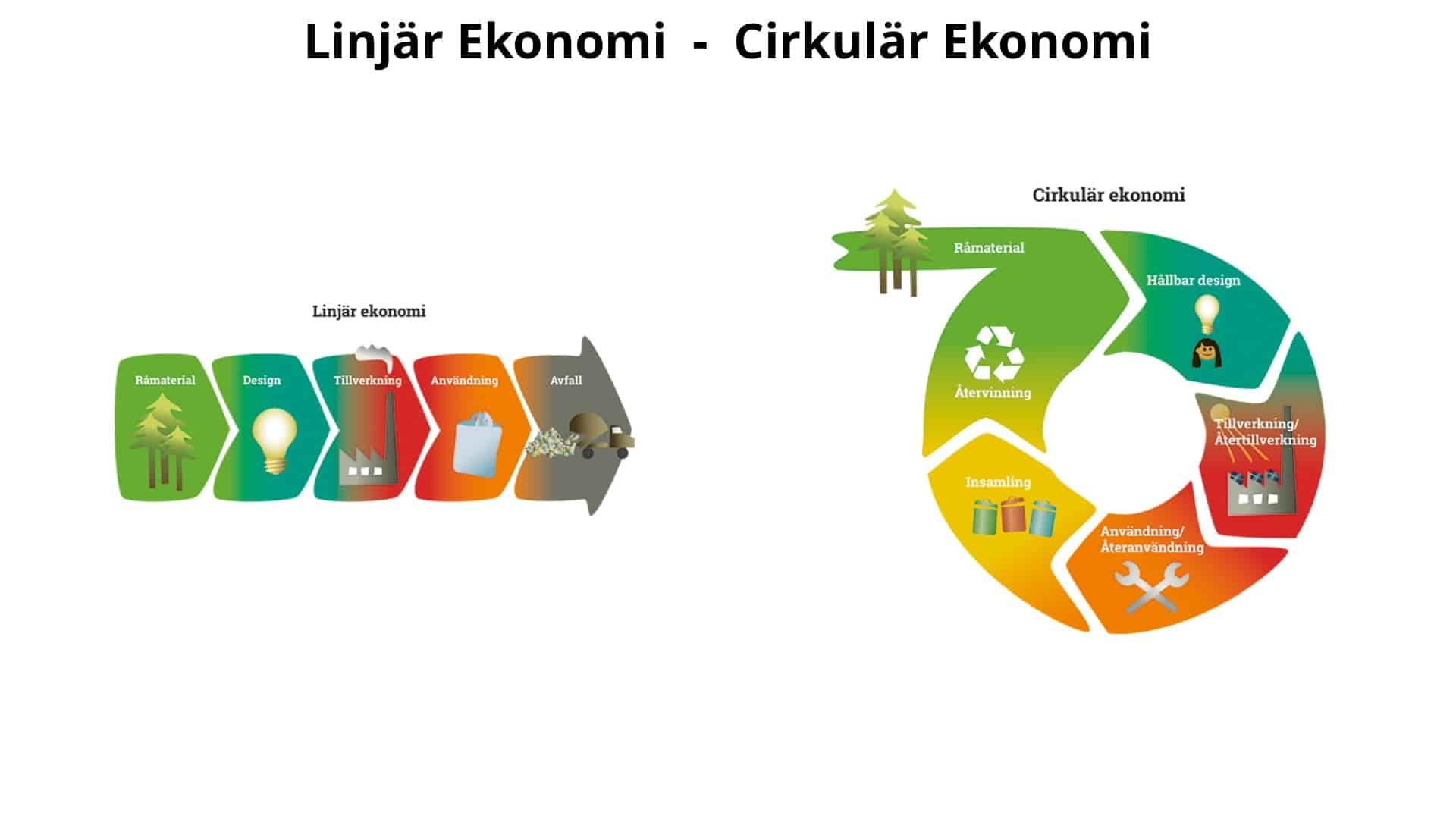 thefuture, blogg, Linjär resp. cirkulär ekonomi