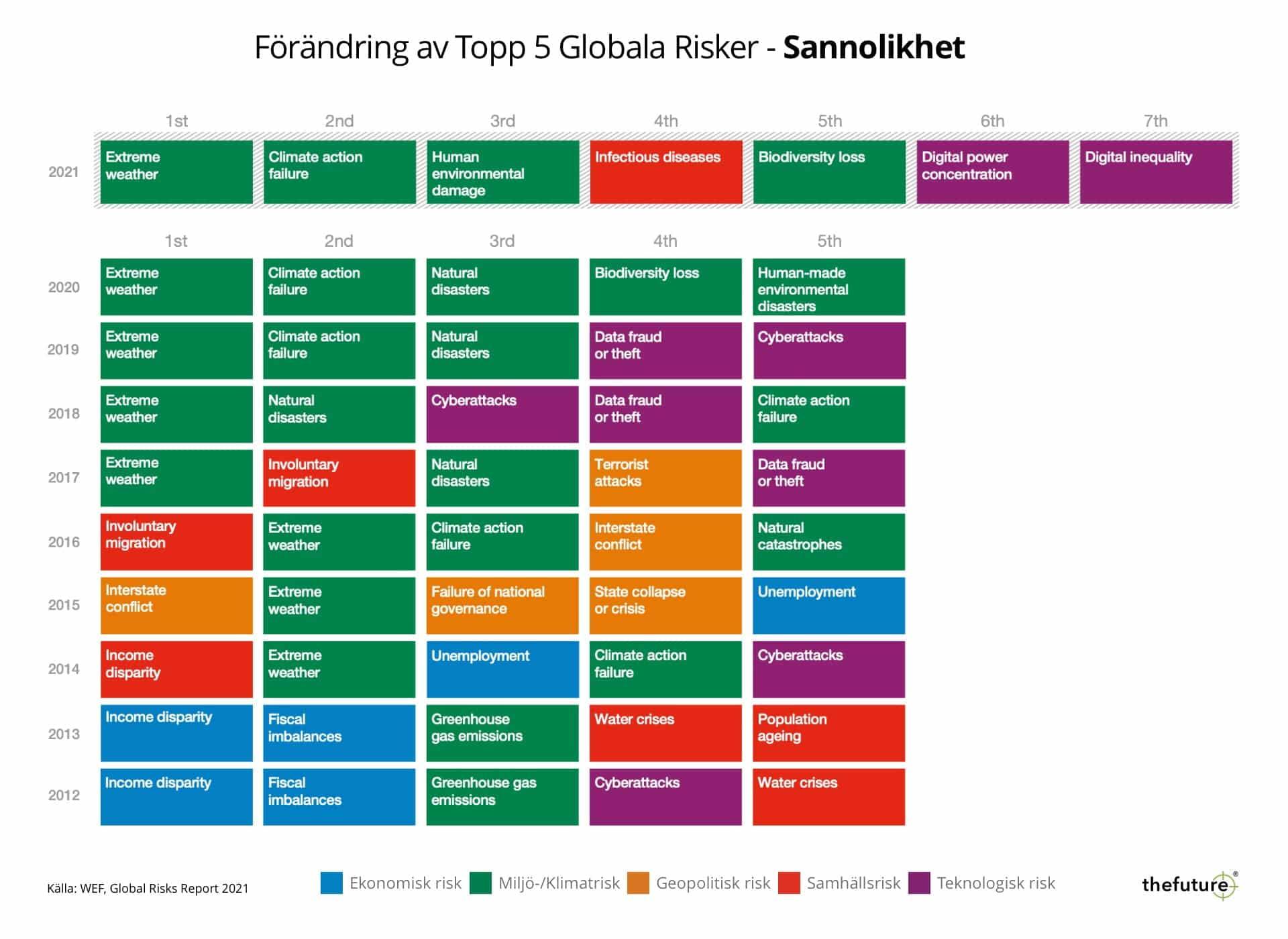 thefuture, resurs, Topp-5-Risker-Förändring-Sannolikhet-2021