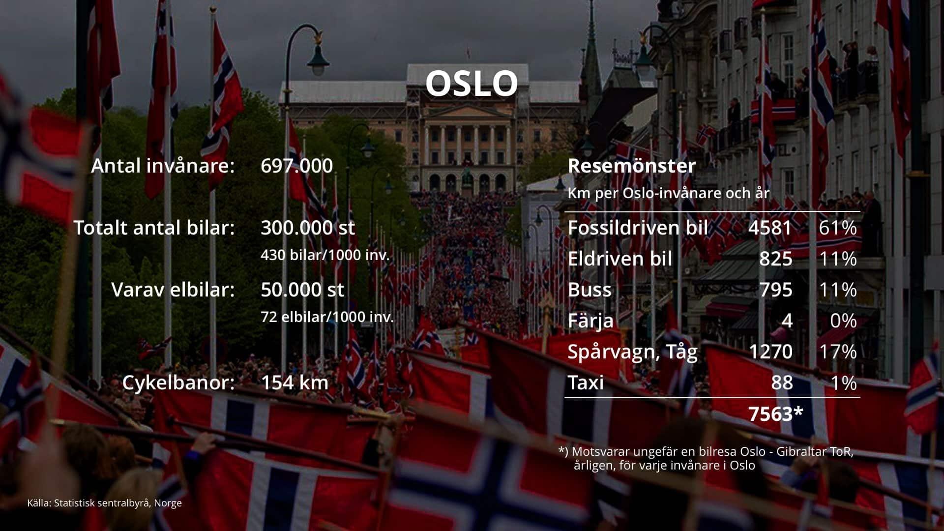 thefuture, Oslo-Resmönster
