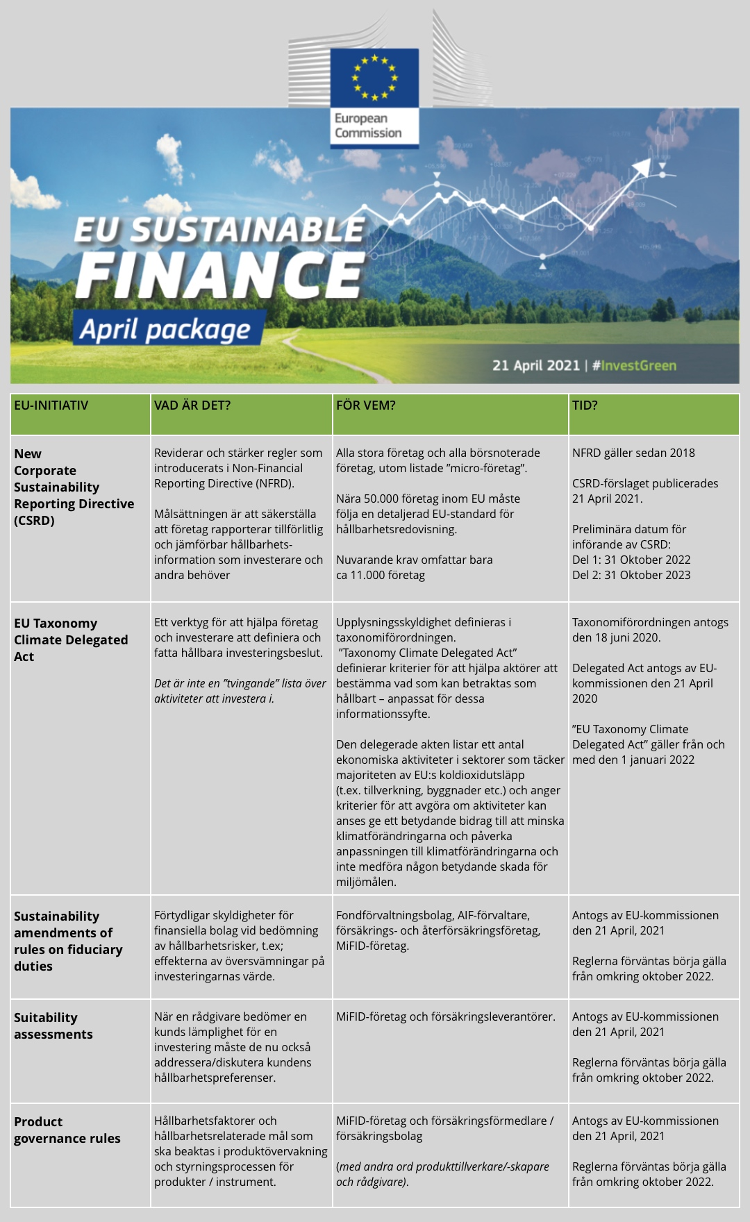 thefuture, EU-Sustainable-Finance-April-Package-SV