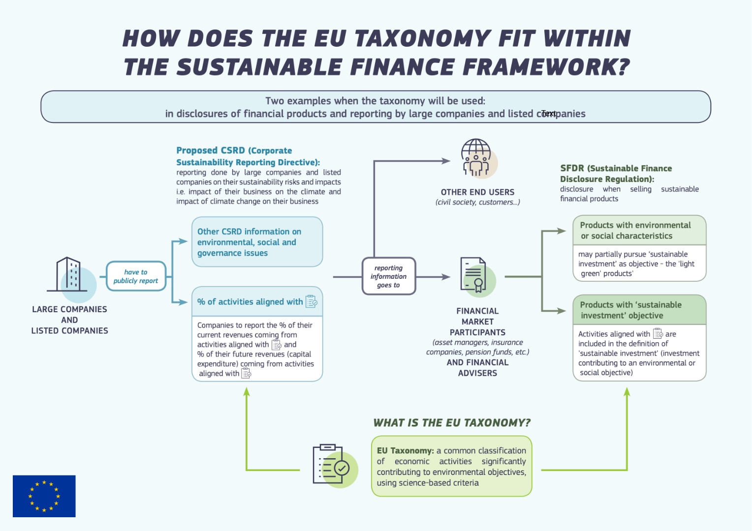 thefuture, EU Taxonomy + CSRD