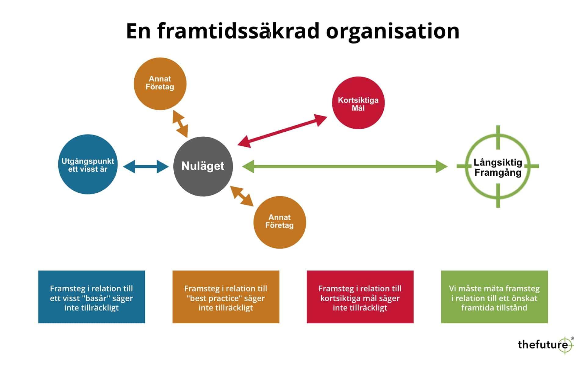 thefuture, En framtidssäkrad organisation
