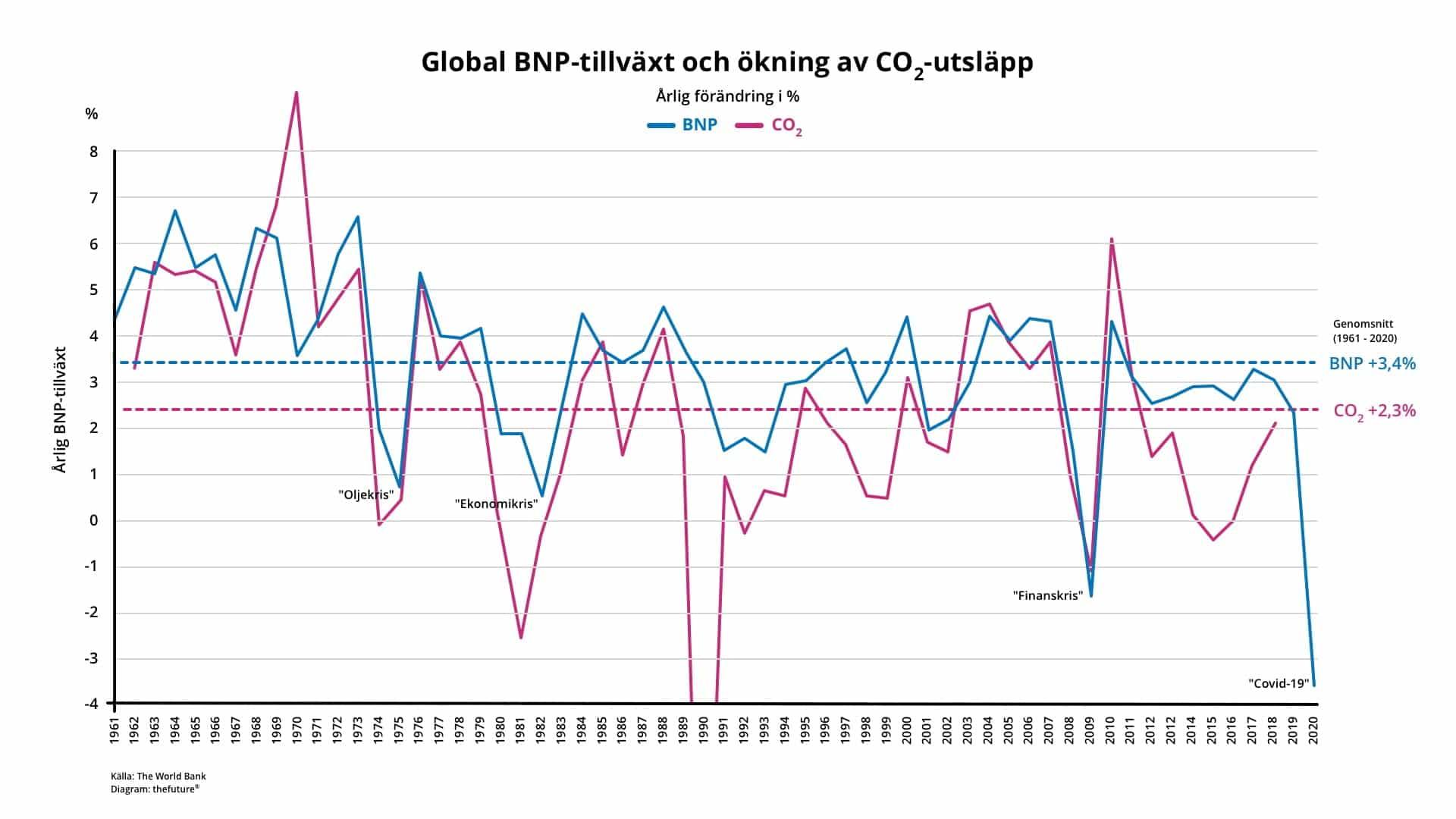 thefuture, Global BNP-tillväxt