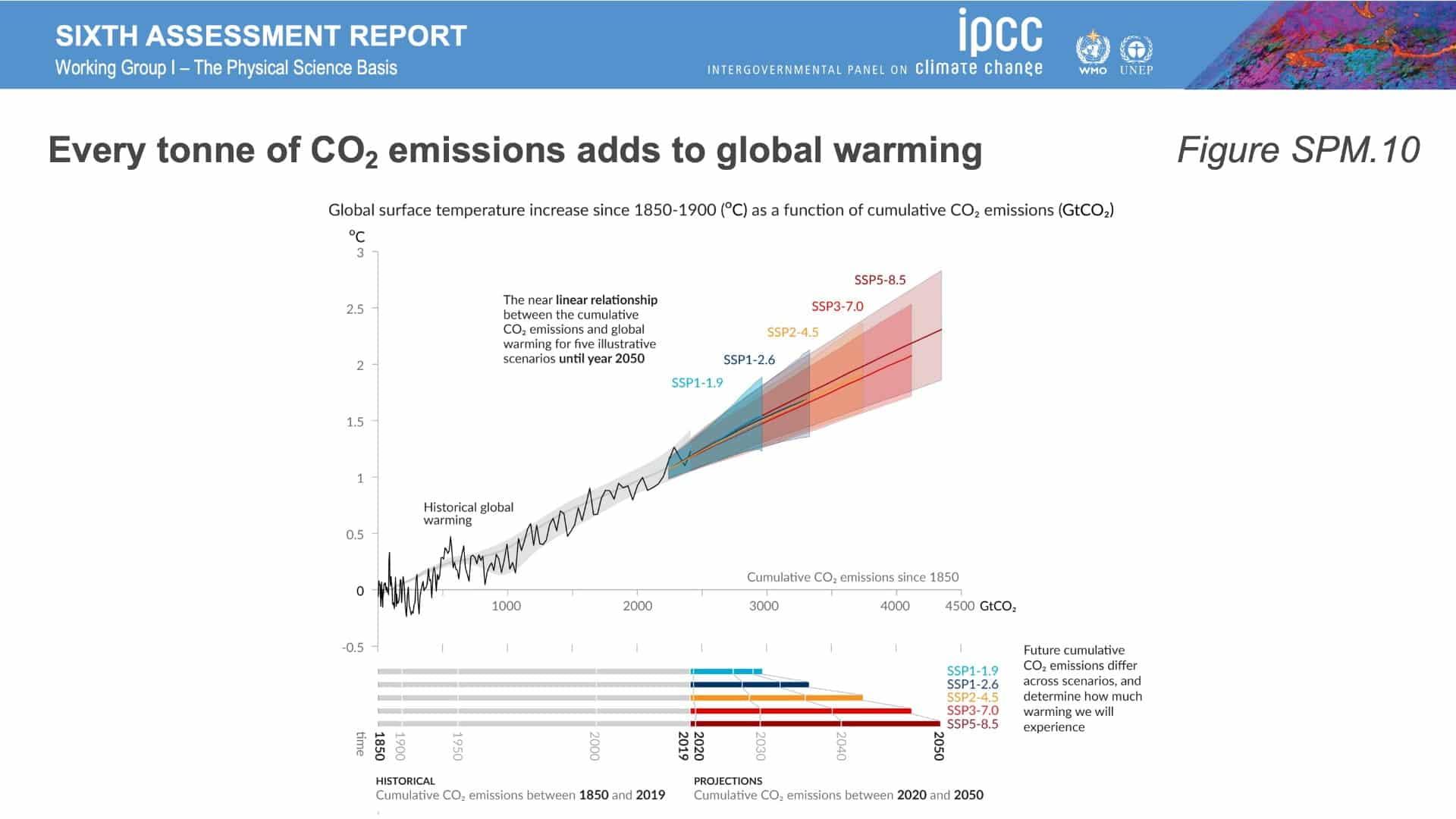 thefuture, IPCC_AR6_WGI_Figures_SPM