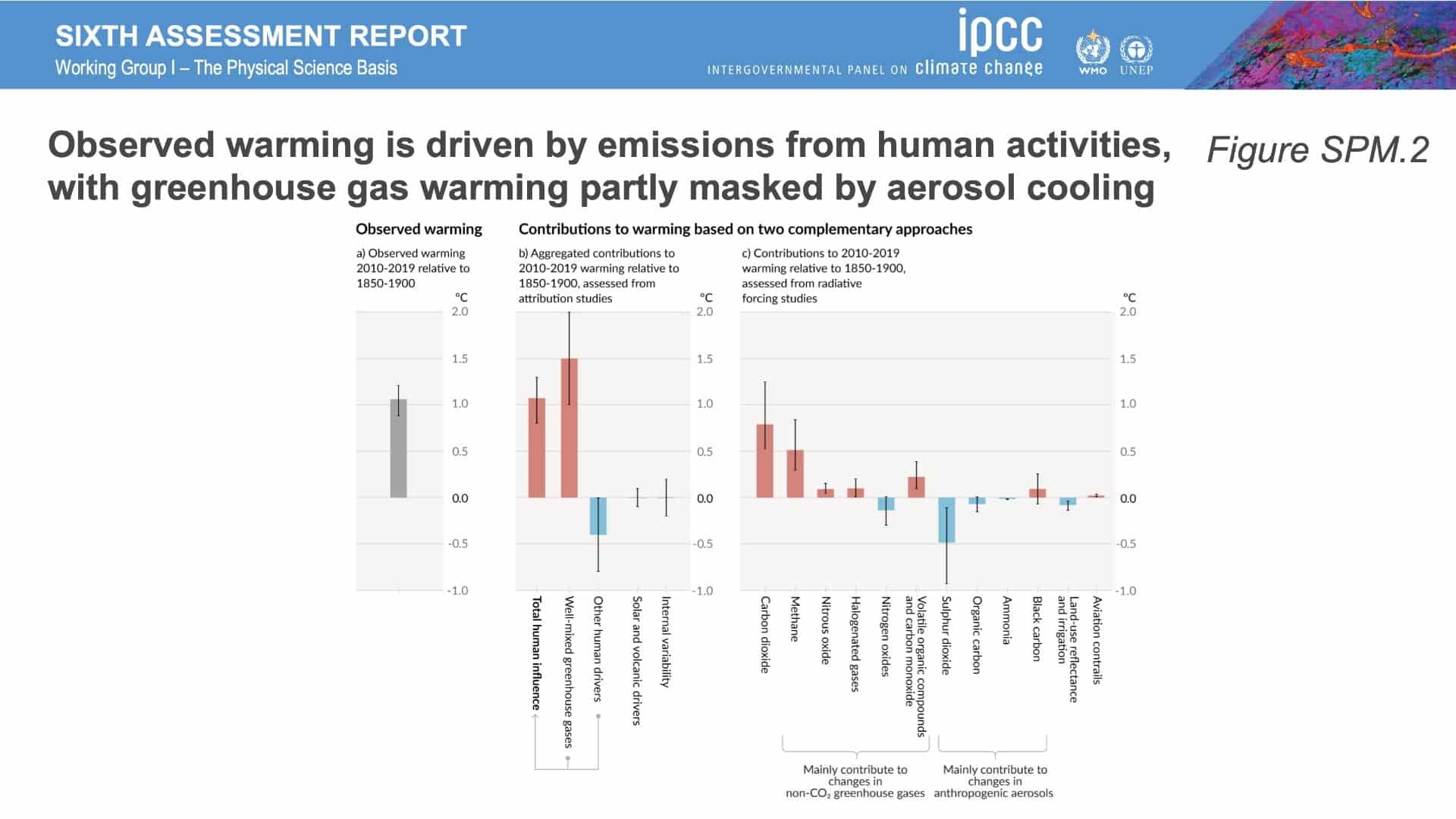 thefuture, IPCC_AR6_WGI_Figures_SPM2