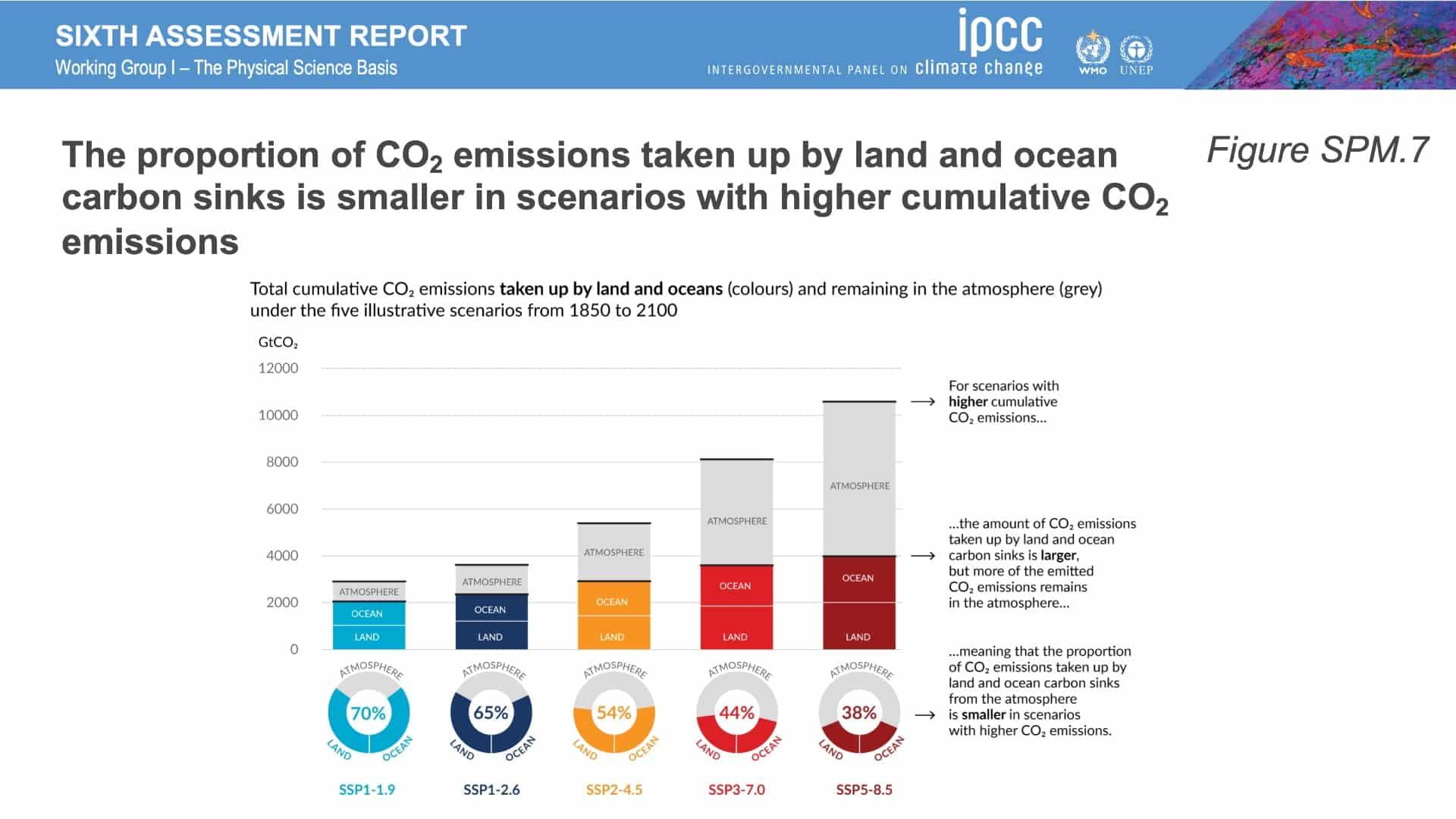 thefuture, IPCC_AR6_WGI_Figures_SPM7