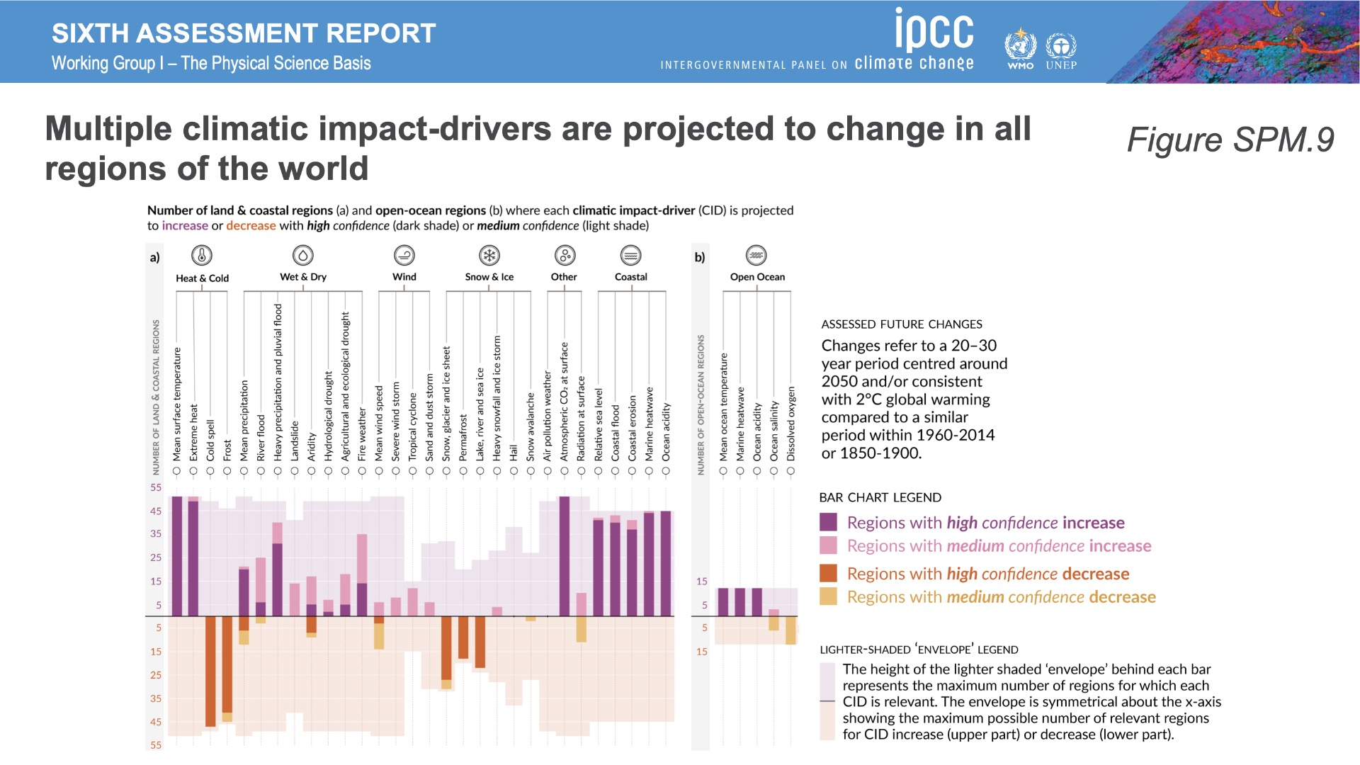 thefuture, IPCC_AR6_WGI_Figures_SPM9