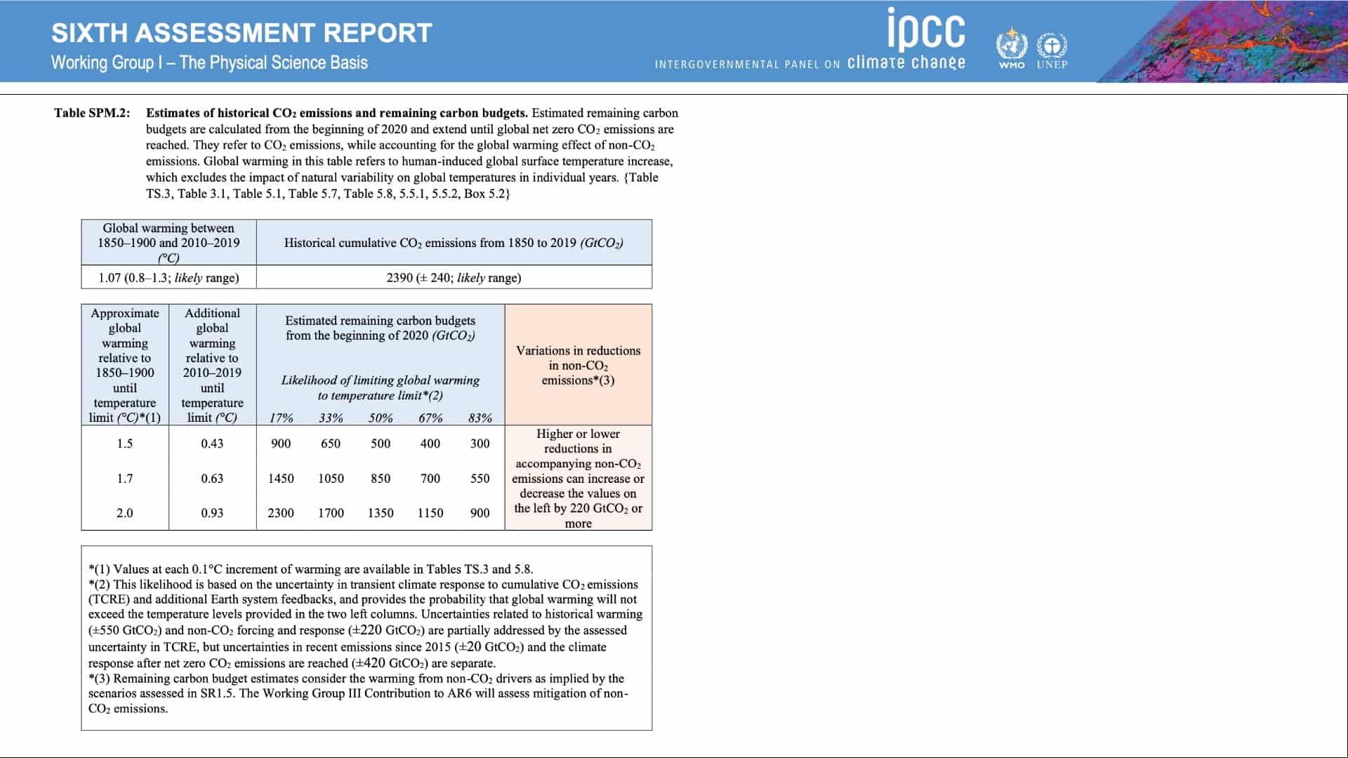 thefuture, IPCC_AR6_WGI_Table_SPM2